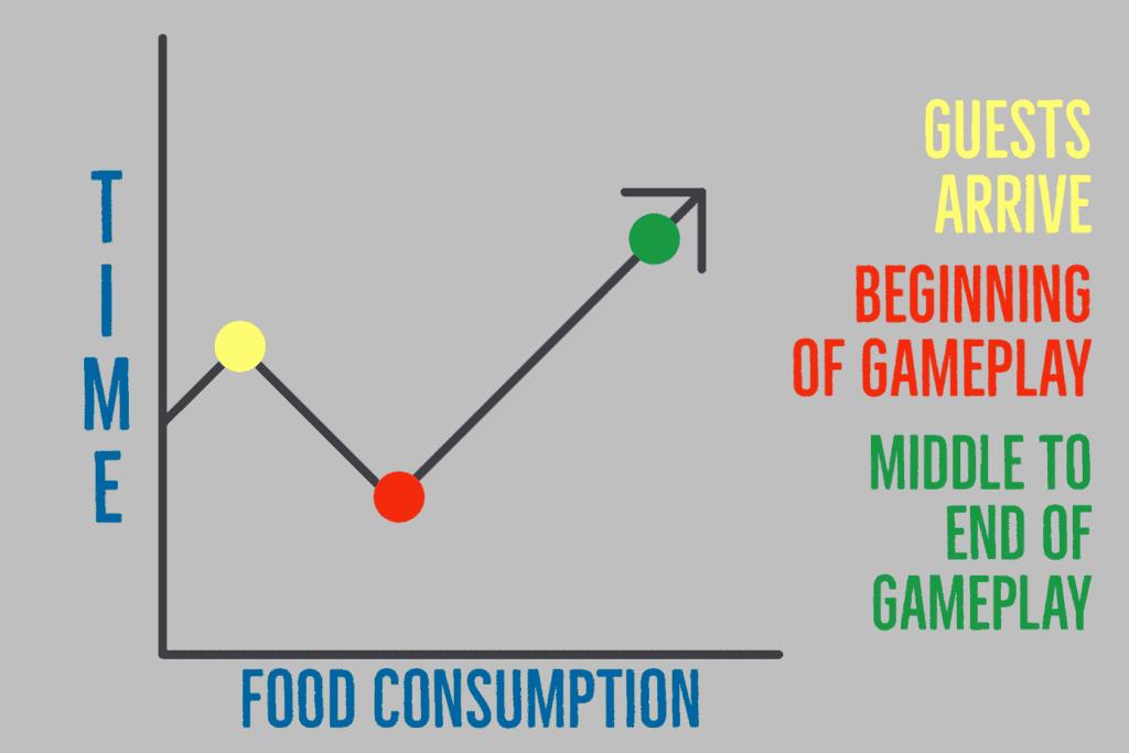 Game Night Recipes Chart